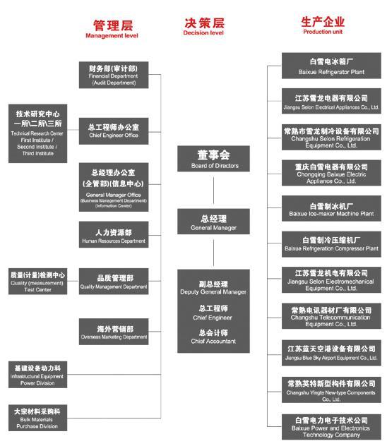 电器公司组织结构图